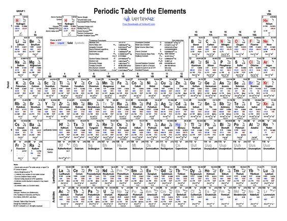 The 25 best periodic table printable ideas on pinterest the 25 best periodic table printable ideas on pinterest chemistry table periodic table and periodic table of chemistry urtaz Images
