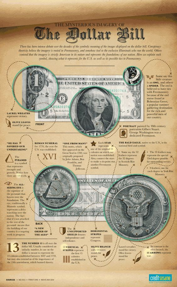 Dollar bill secrets, incomplete. There are actually two more 'owls' that give more the appearance of the Moloch at Bohemian Grove in the bottom of the bill. There is also a Shiva-like entity woven into the curly pattern at the bottom of the reverse side, next to the 'One' to the left. Oh yea, and beasts with horns which you can see by rotating the eagle 90° to the right(the enclosing around the eagle from the bottom up)