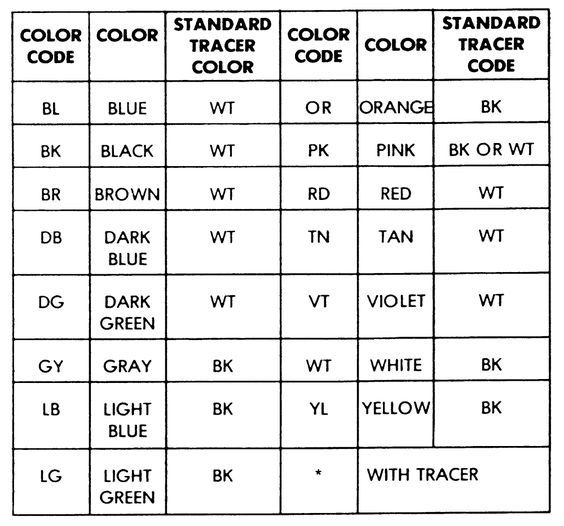 Use This Wire Color Code Chart To Help You Identify The Correct - resistor color code chart