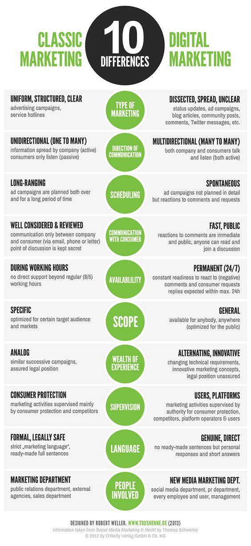 Classic MarketingVsDigital Marketing Infographic Www