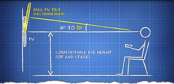 Best Height For Tv On Wall Google Search Electricals