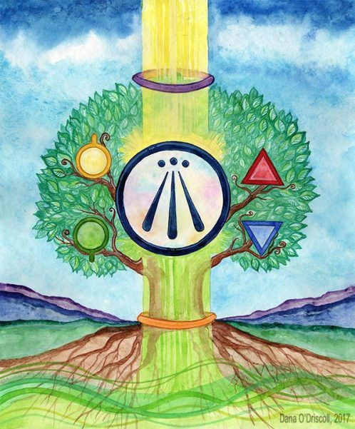 The Druid S Garden Spiritual Journeys In Tending The Land Permaculture Wildcrafting And Regenerative Living Druid Spiritual Symbols Celtic Art