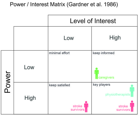 Stakeholder Map - Yahoo Image Search Results Business Analysis - power interest matrix