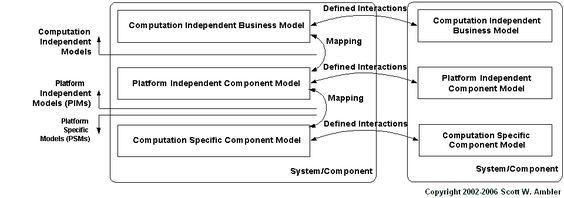 Agile Data Model Driven Architecture (MDA)