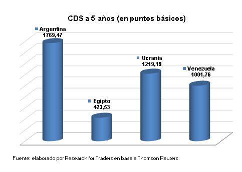 Argentina paga la prima de riesgo más alta del mundo. Venezuela y Ucrania pagan menos.  #CDS Que opinan?