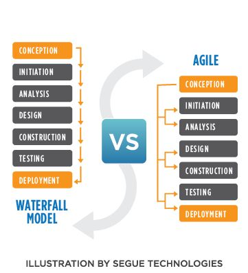 Agile steps chart vs waterfall steps chart geek squad for Waterfall model design meaning
