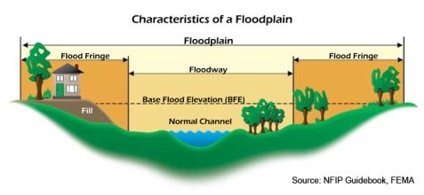 A Diagram Of The Characteristics Of A Floodplain Fema Flood
