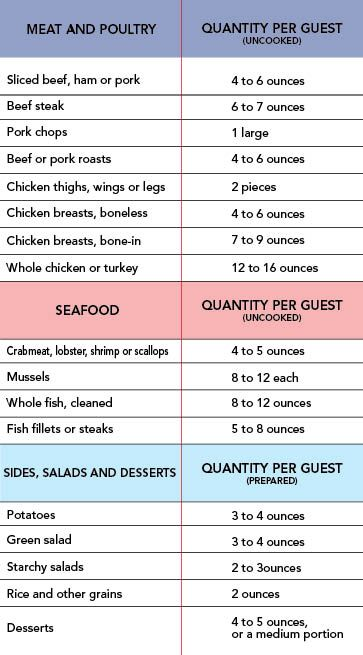 Summer party food planning chart