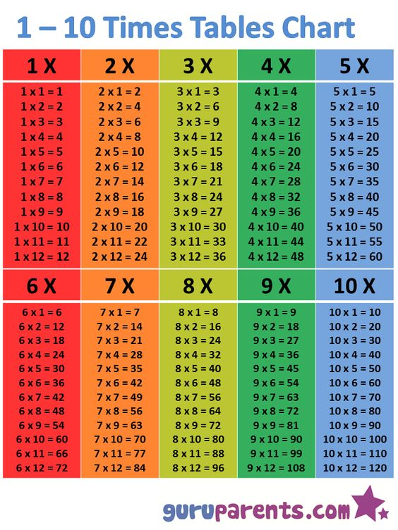 Multiplication chart 1 to 147 this 1 10 times table for Table multiplication de 9