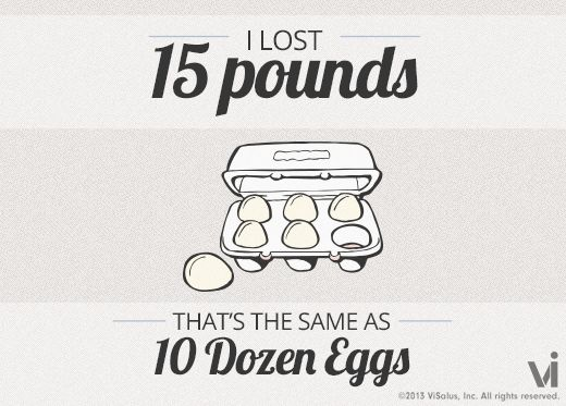 I lost 15 pounds! That is the same as 10 dozen eggs.  First week and a half down, 15 pounds shed! =D ~BB~