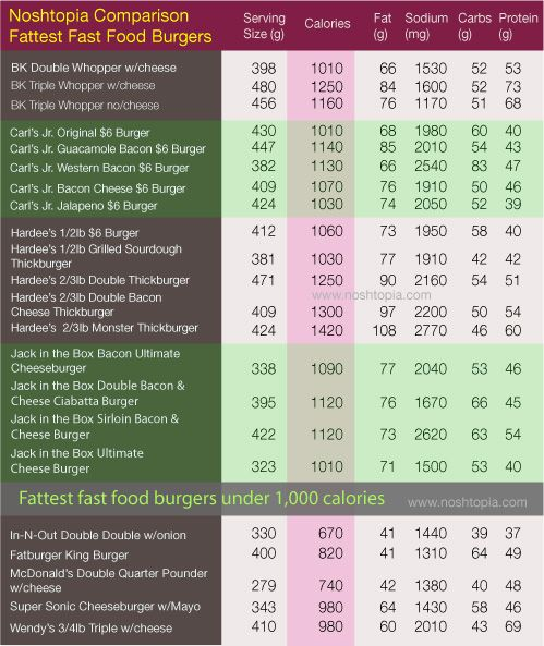 calorie chart for children Printable charts to calculate - food calorie chart