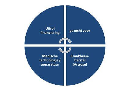 Uitrol #financiering gezocht voor #medische #technologie #apparatuur gericht op #kraakbeen herstel #artrose #ondernemers #investeerders