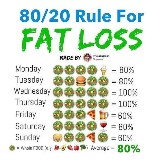 Slabeste 6 kg cu dieta 80/20! O poti incerca si tu