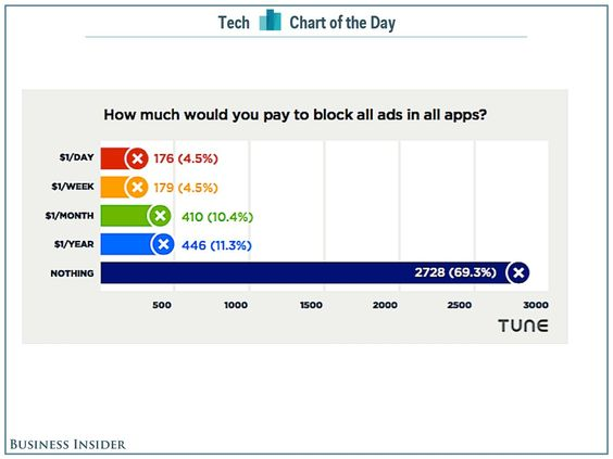 Publishers won't make up lost mobile ad revenue by charging for an ad-free app.