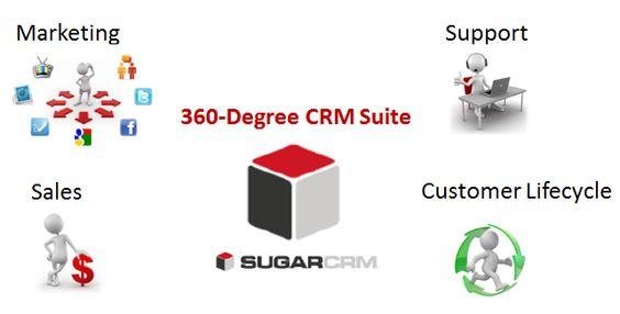 SugarCRM un herramienta completa que cubre todos los ambitos que estan relacionado a la fuerza de ventas http://solusageupc.blogspot.com/2014/05/porque-sugarcrm.html