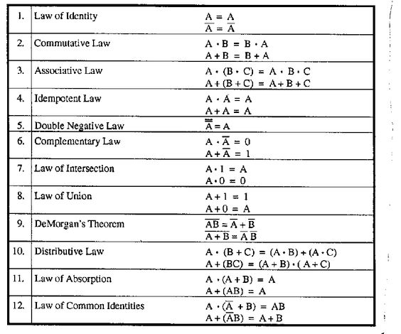 Boolean Laws Of Logic In Critical Thinking - image 4