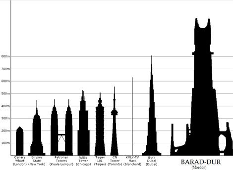 Size comparison between Barad-dûr (the Peter Jackson version) and various other famous towers.