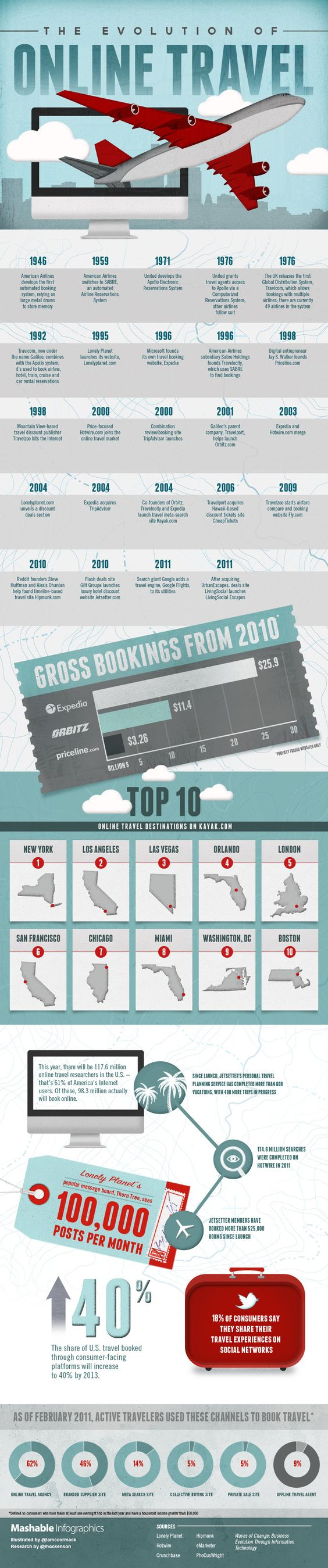 """[infographic] """"The Evolution of Online Travel"""" Feb-2012 by @Mashable.  From 1946 to 2011 year of launch/Merger of main Online Travel agencies and their ancestors."""