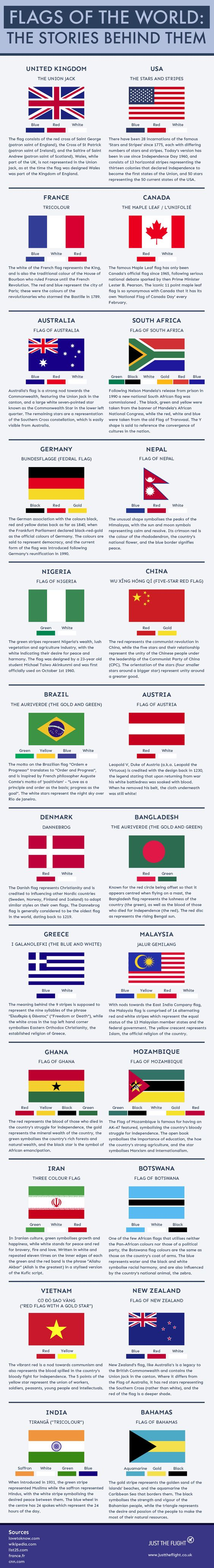 Flags of the World: The Stories Behind Them #infographic #Flags #Travel