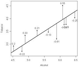 Figure 11: An Illustration of Residuals