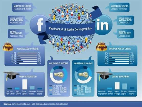 20 Compelling Reasons to Spend Less Time on Facebook and More Time on LinkedIn. #Infographic