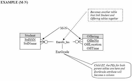 Step-by-step on database modeling using ERD on MySQL database screenshots