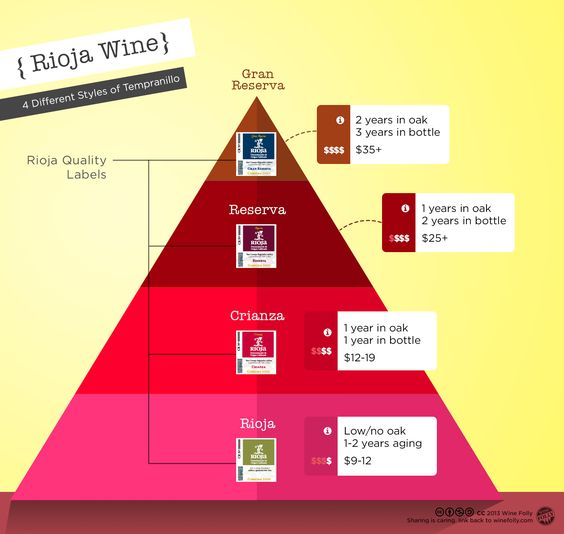 Great article about the Spanish Rioja wines, from Crianza to Gran Reserva. http://winefolly.com/review/rioja-wine-from-crianza-to-gran-reserva/