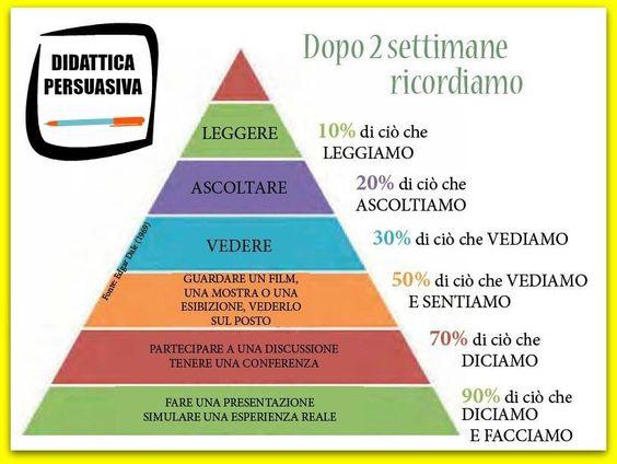 Piramide del l'apprendimento