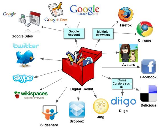 use of technology for instruction