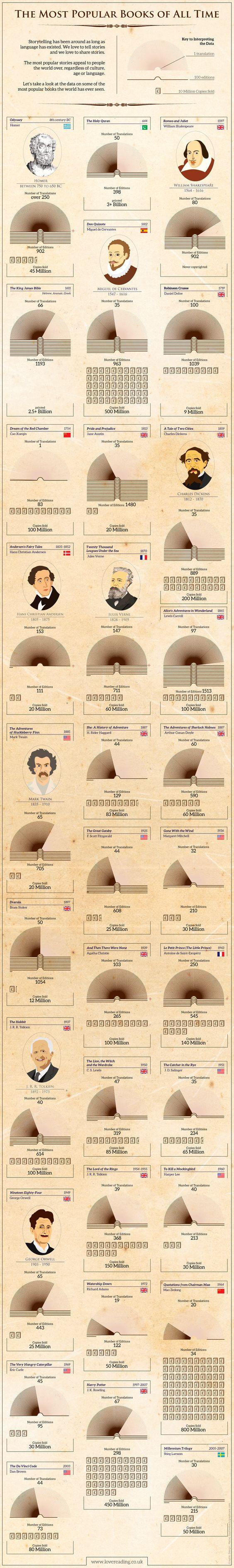 Este infográfico nos conduce por el curso incierto de los libros impresos y la buena fortuna que inesperadamente tuvieron unos cuantos