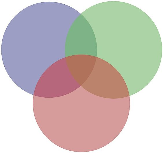 venn diagrams  circles and go outside on pinterest set venn diagram   google search
