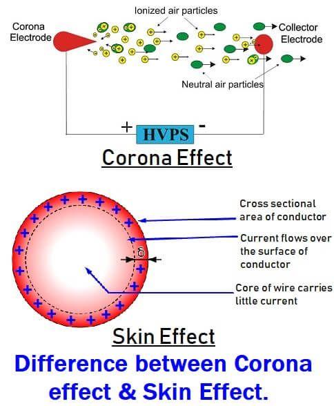 Corona Effect In Power System Corona Discharge In Transmission Lines Transmission Line Corona Transmission