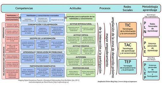 Competencias, Entornos Personales de Aprendizaje y ejemplos de reutilización: la creación social del conocimiento. #infografia #PLE