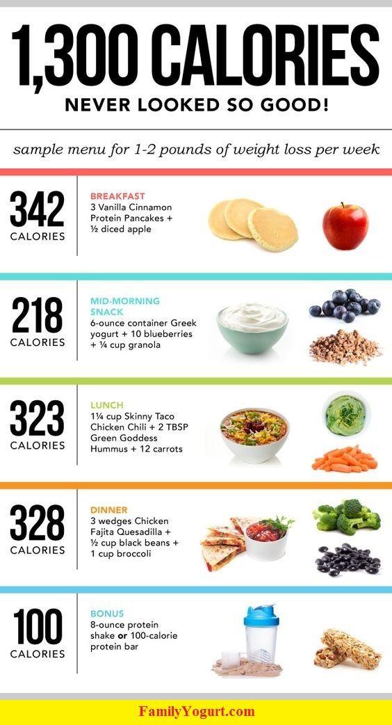 Doctors diet program review