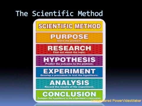 The Scientific Method Explained Scientific Method Teaching Scientific Method Science Facts