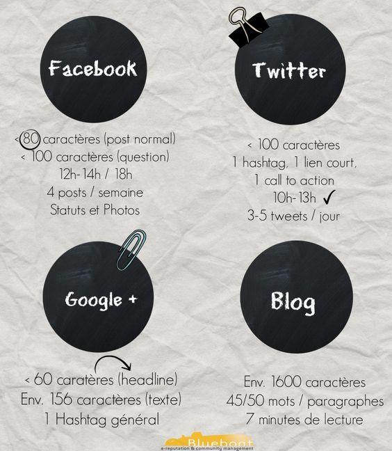 Réseaux sociaux : Quand le nombre de caractère influe sur l'efficacité du message