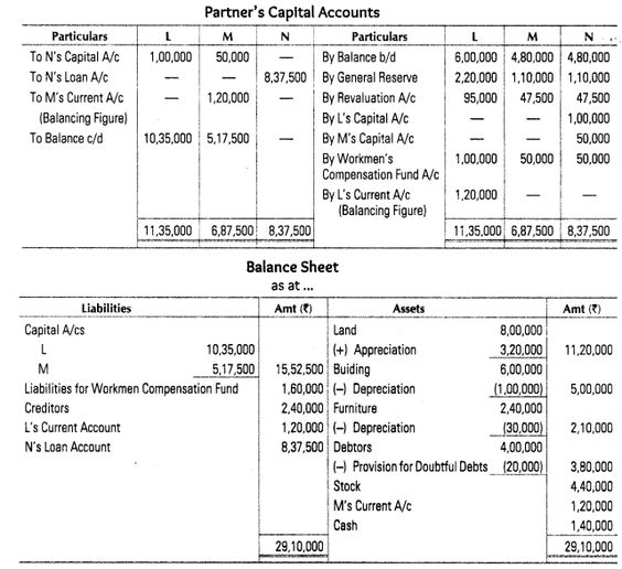 final accounts of partnership firm pdf