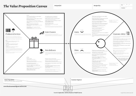 Old Value Proposition Canvas  Peter J Thomson  Marketing Bits