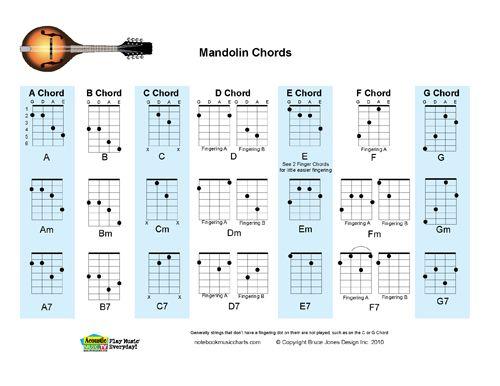 Essential Chords, Mandolin Chords Guitarras, Mandolina y Musica - mandolin chord chart