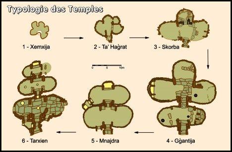 Typologie maltesischer Tempel
