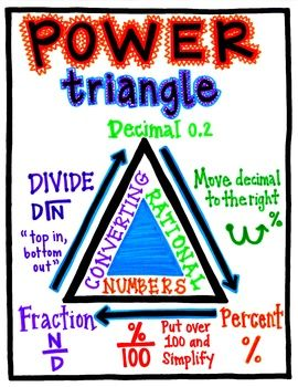 Rational Numbers Triangles And Numbers On Pinterest