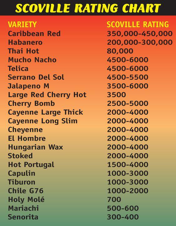 Pepper rating scale / Regional park irvine