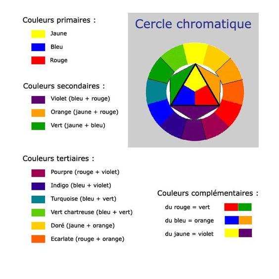 Cercle chromatique pour moi techniques pinterest comment et gouache - Le cercle chromatique ...