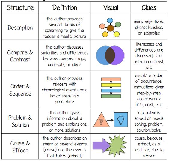 structure of nonfiction - Google Search