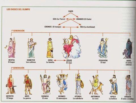 Pin De Karla Araya En Filosofia Titanes Mitologia Griega Mitologia Griega Mitología Griega Y Romana