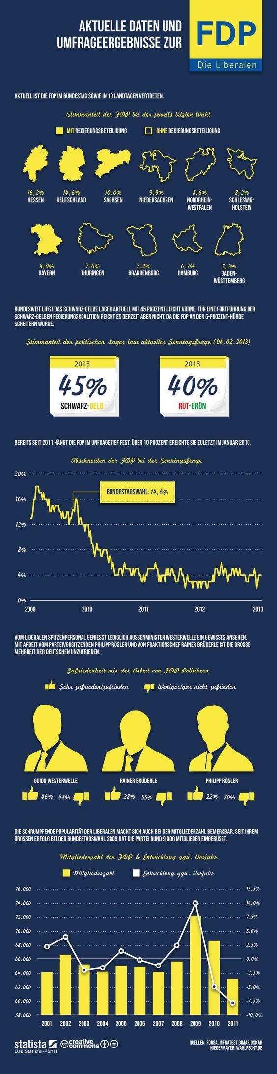 #Infografik: Aktuelle Daten und Umfrageergebnisse zur #FDP   #Statista