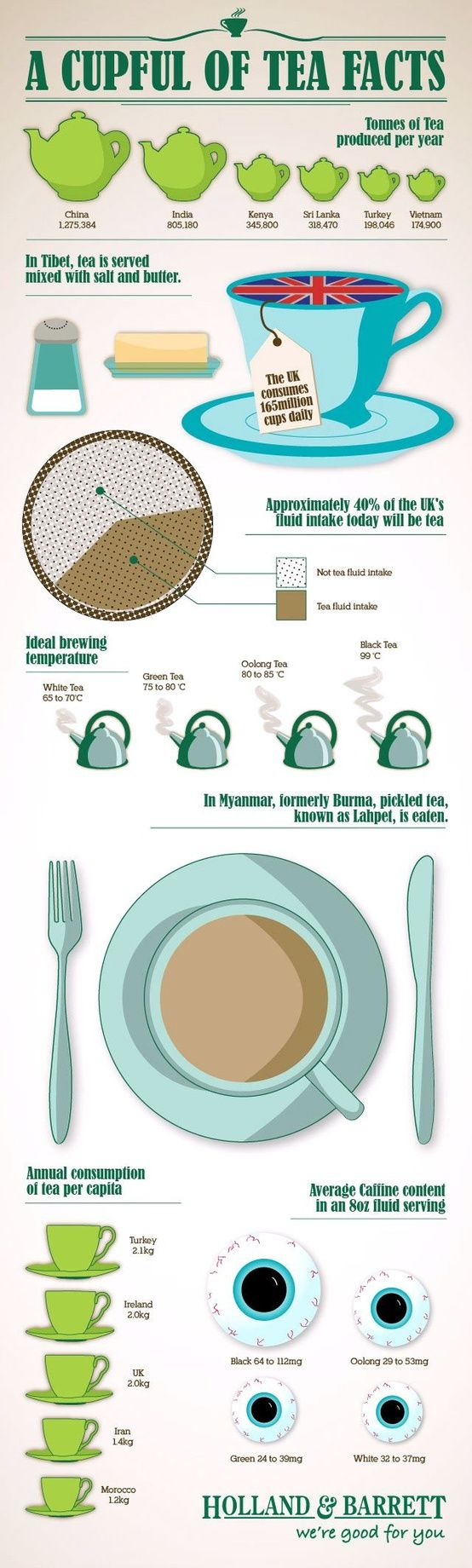 #Tea #Infographic - There is science based evidence of health benefits of herbal teas