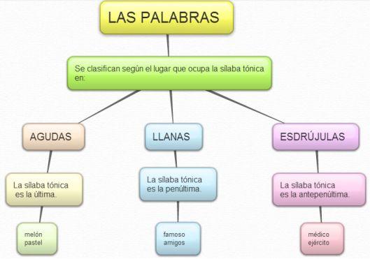 Escuela bloguera: Clasificación de palabras