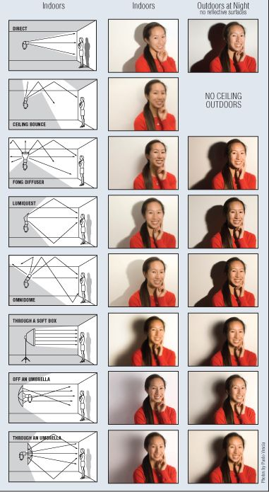 First steps to bounce lighting with the pop-up flash on your Olympus, Pentax, Panasonic Lumix, Nikon, Canon, Fuji FinePix, Sigma, or Sony 35mm DSLR
