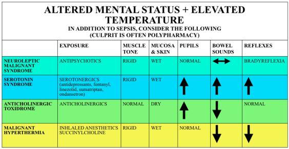 Episode 28 – Neuroleptic Malignant Syndrome, Serotonin Syndrome, & Malignant Hyperthermia   FOAMcast